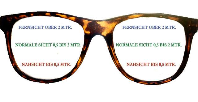 Aufbau einer Gleitsichtbrille
