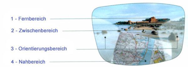 Gleitsichtglas Unterteilung